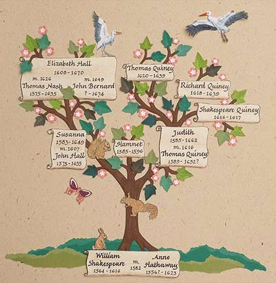 An illustration by Peter Taylor, Shakespeare's family tree, from his calligraphy book, 'Calligraphy for Greetings Cards and Scrapbooking'